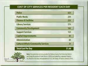 Cost of Services 2016