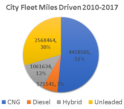 pie chart for city alternative vehicles
