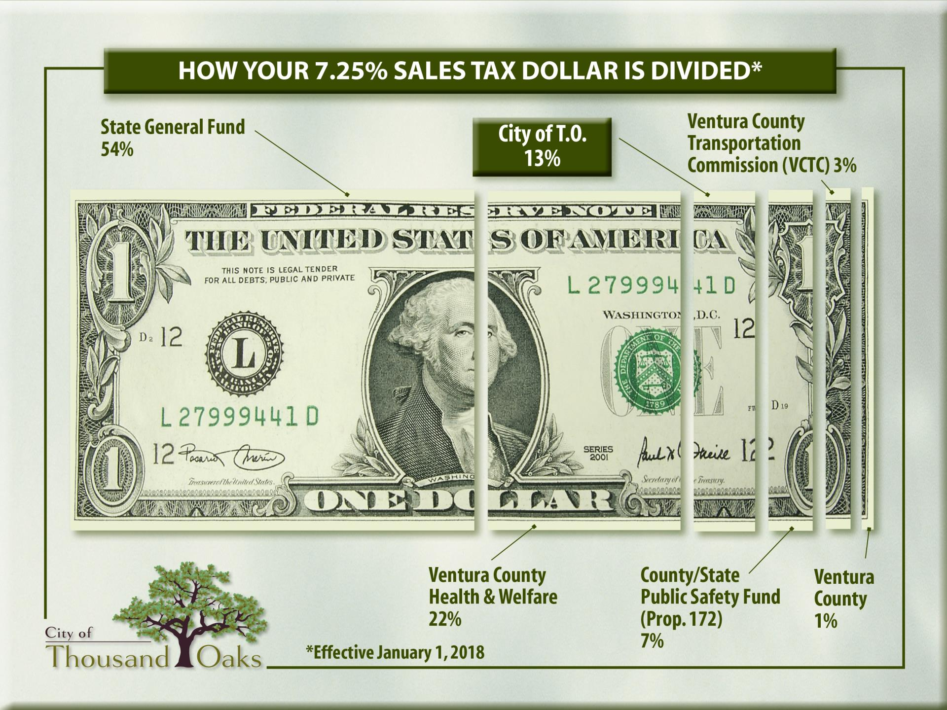 Sales Tax Dollar 2016
